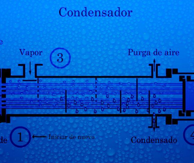 Condensadores evaporativos